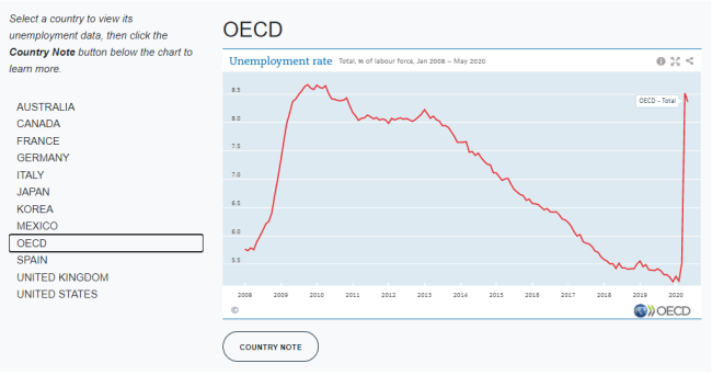 View unemployment rate from 2008 to 2020 by country and download PDFs of country notes.